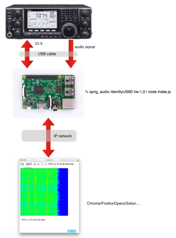 Raspberry Pi and Waterfall | Spinor Lab